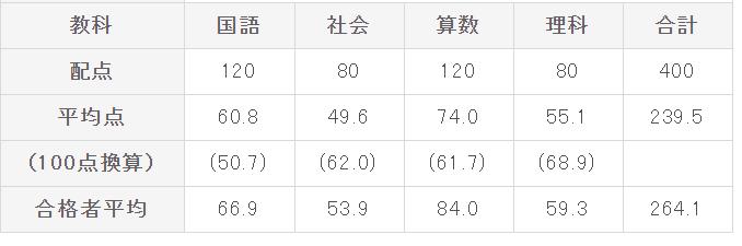 駒場東邦の試験点数配分