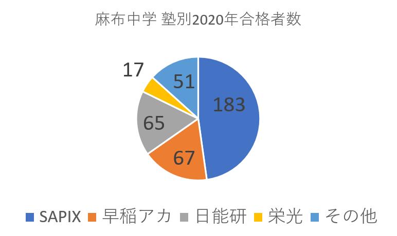 麻布中学への塾別合格者数_2020